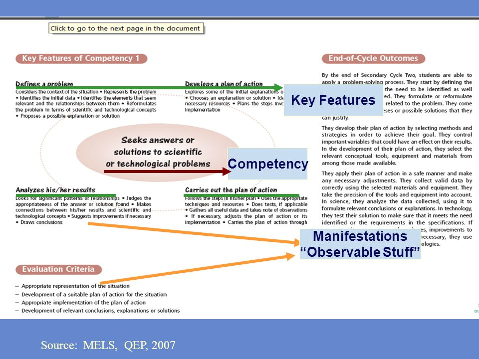 Key Features Competency Manifestations Observable Stuff