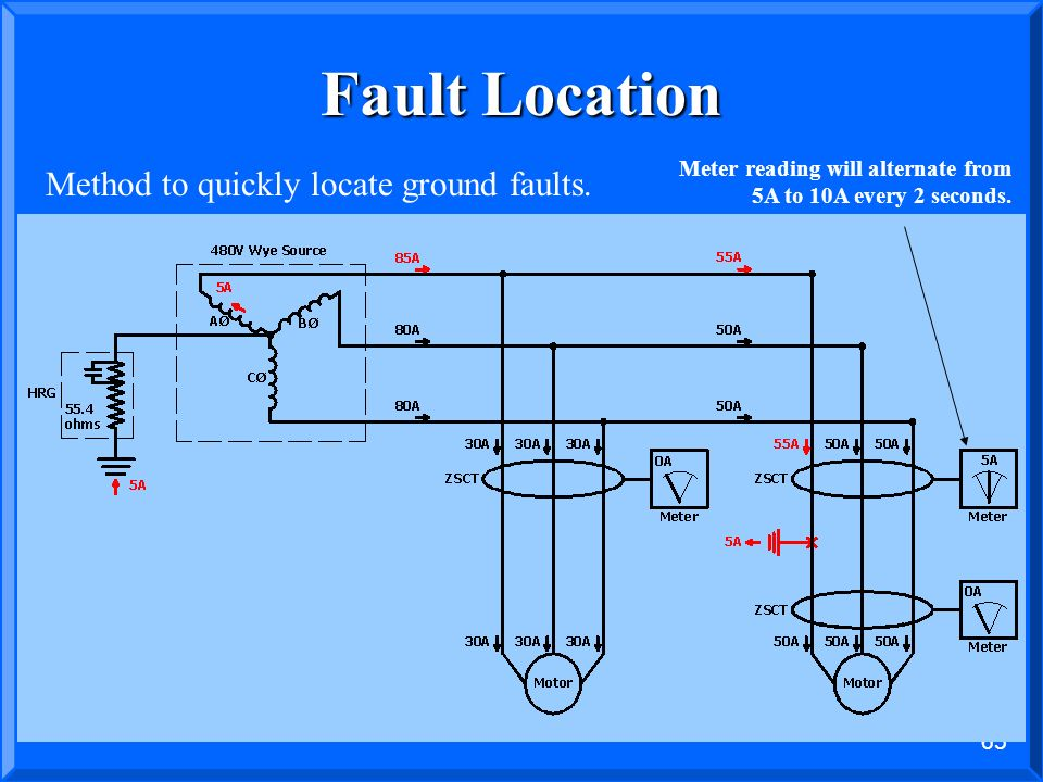 Fault Location Method to quickly locate ground faults.