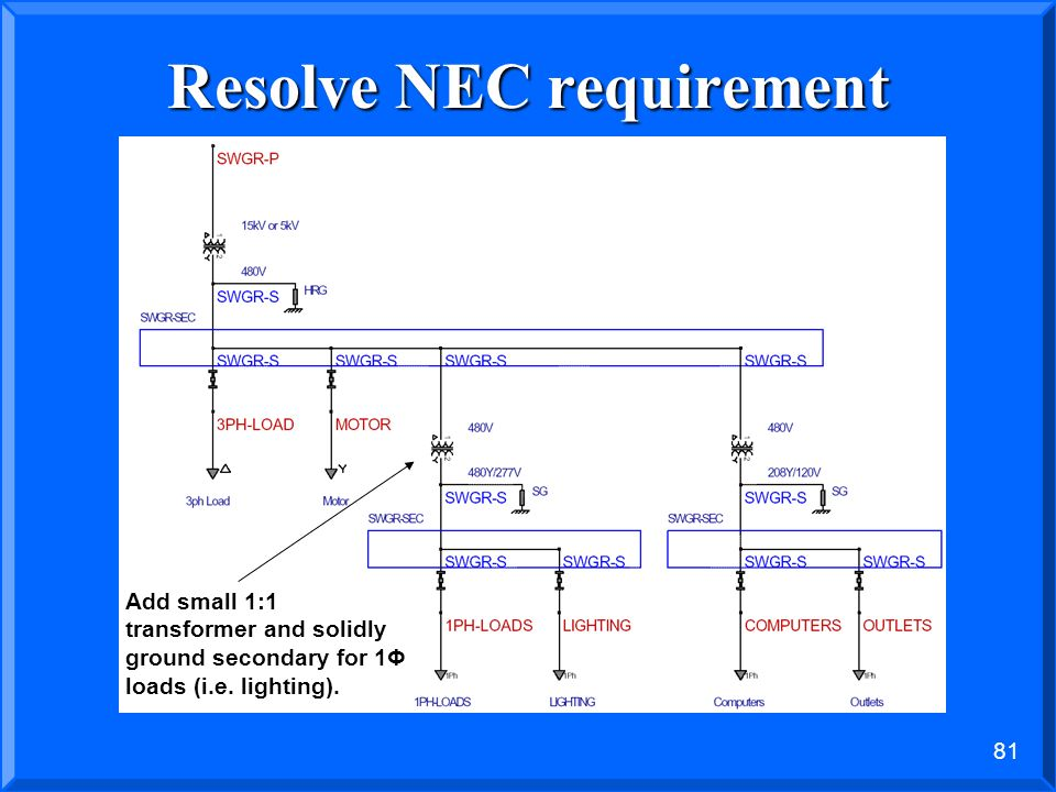 Resolve NEC requirement