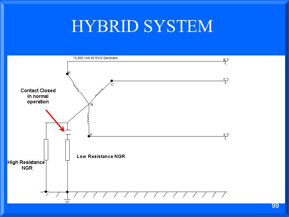 HYBRID SYSTEM 1