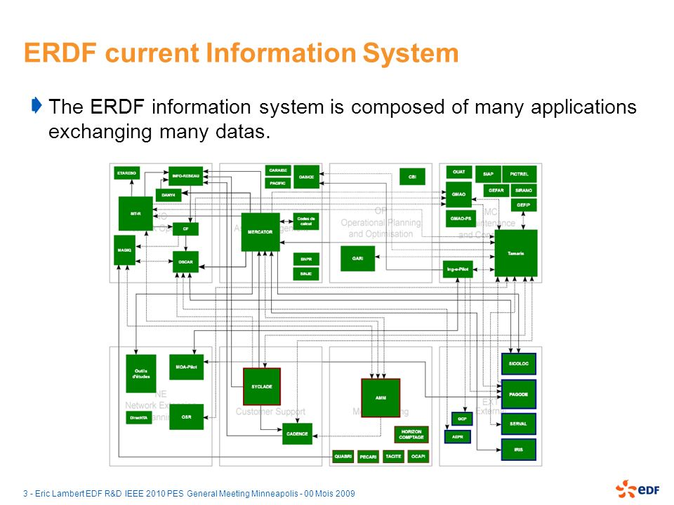 ERDF current Information System