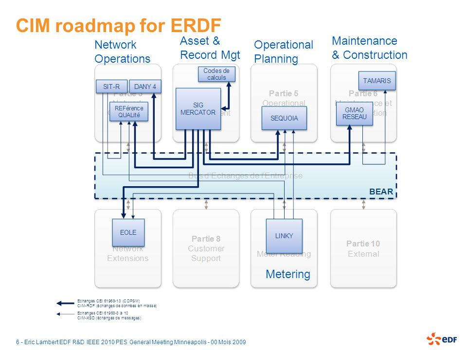 CIM roadmap for ERDF Asset & Record Mgt Maintenance & Construction