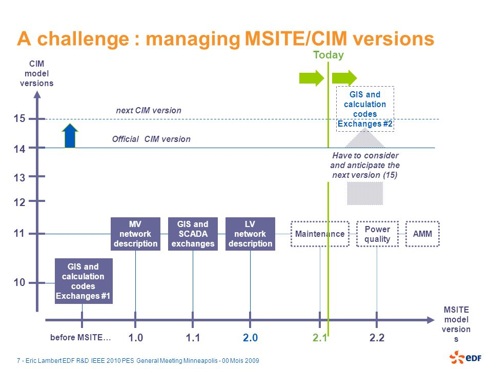 A challenge : managing MSITE/CIM versions