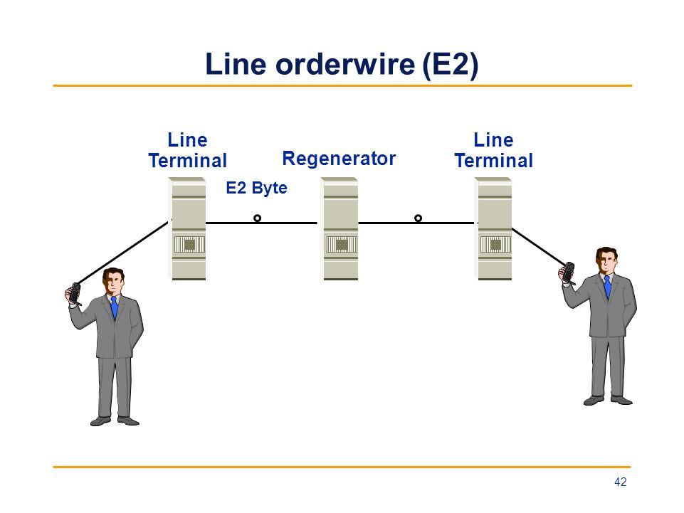 Line orderwire (E2) Line Terminal Regenerator E2 Byte 42
