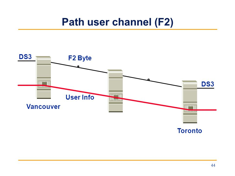 Path user channel (F2) DS3 F2 Byte User Info Vancouver Toronto 44