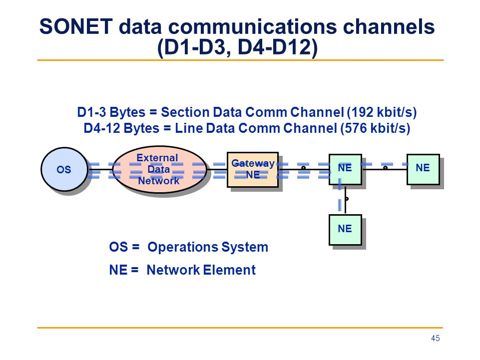SONET data communications channels (D1-D3, D4-D12)