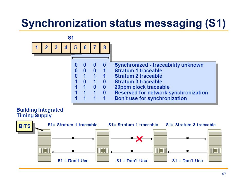 Synchronization status messaging (S1)