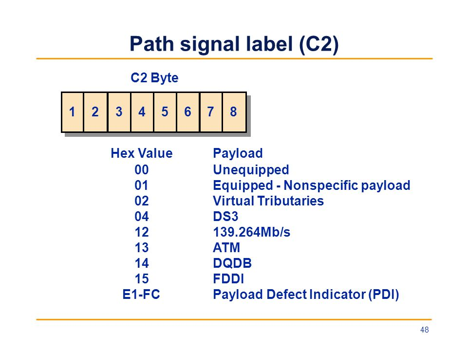 Path signal label (C2) Hex Value Payload 00 01 02 04 12 13 14 15 E1-FC