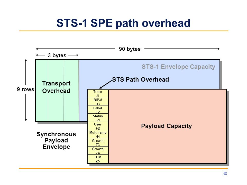 STS-1 SPE path overhead STS-1 Envelope Capacity STS Path Overhead