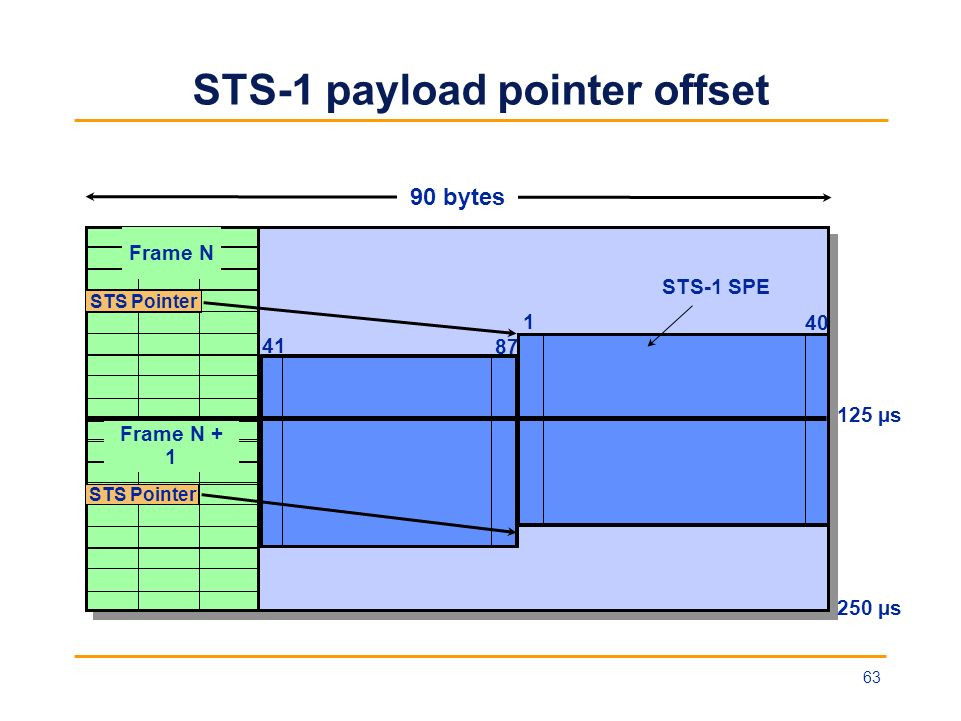 STS-1 payload pointer offset