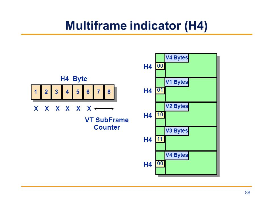 Multiframe indicator (H4)