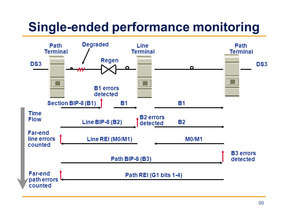 Single-ended performance monitoring