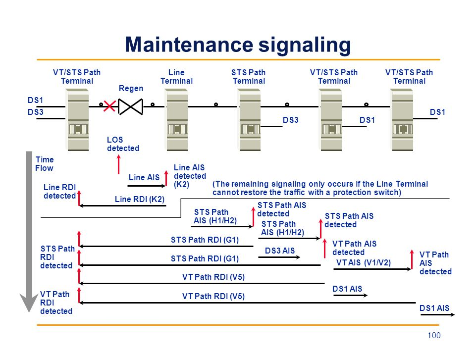 Maintenance signaling