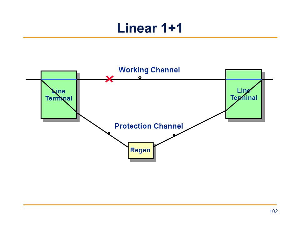 Linear 1+1 Working Channel Protection Channel Line Terminal Regen 102