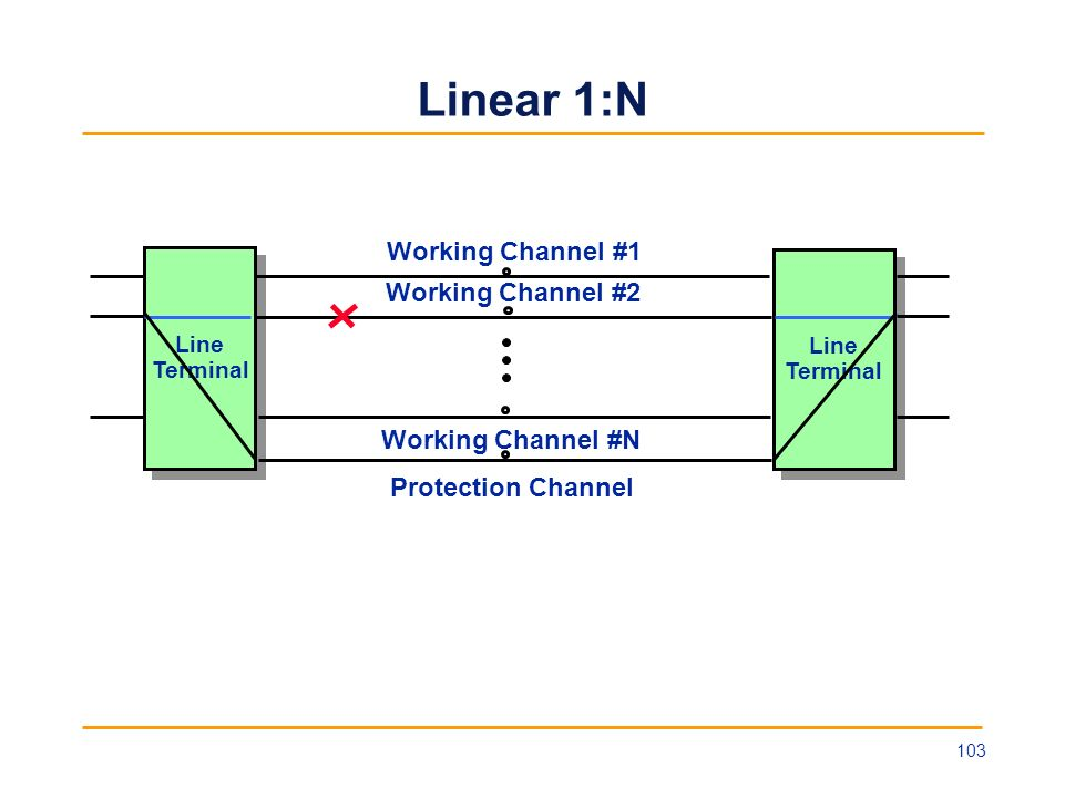 Linear 1:N Working Channel #1 Working Channel #2 Working Channel #N