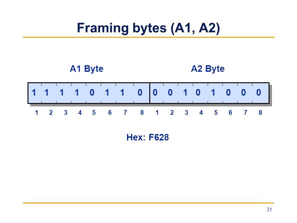 Framing bytes (A1, A2) A1 Byte A2 Byte 1 1 1 1 0 1 1 0 0 0 1 0 1 0 0 0