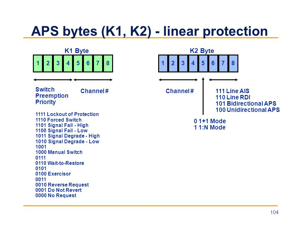 APS bytes (K1, K2) - linear protection