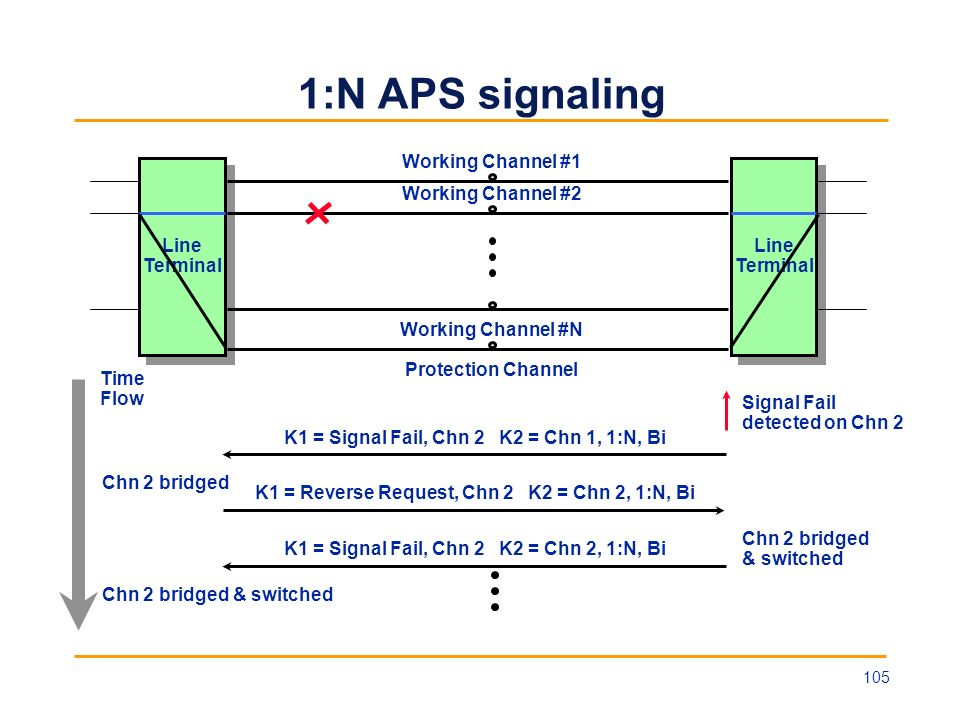 1:N APS signaling Working Channel #1 Working Channel #2 Line Terminal