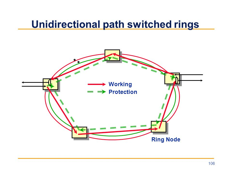 Unidirectional path switched rings
