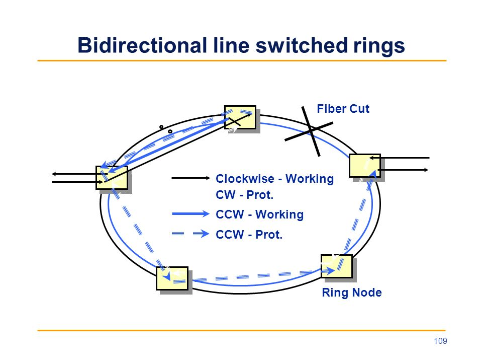 Bidirectional line switched rings