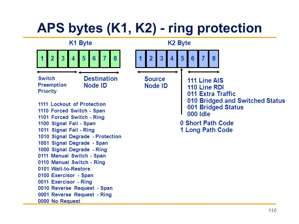 APS bytes (K1, K2) - ring protection