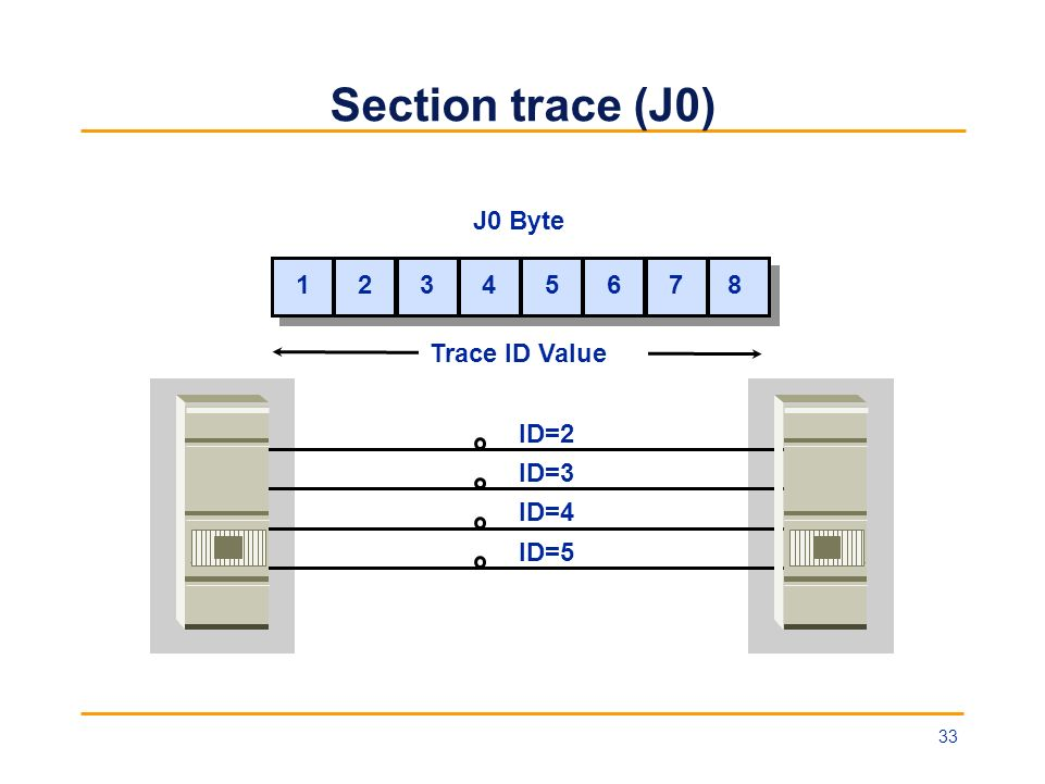 Section trace (J0) J0 Byte 1 2 3 4 5 6 7 8 Trace ID Value ID=2 ID=3