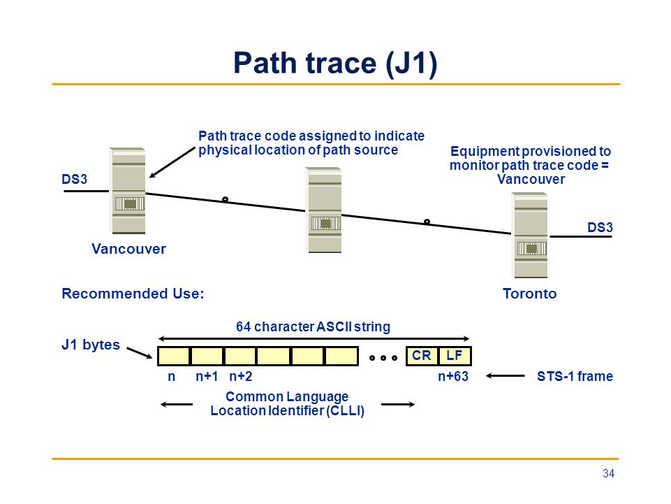 Path trace (J1) Vancouver Recommended Use: Toronto J1 bytes
