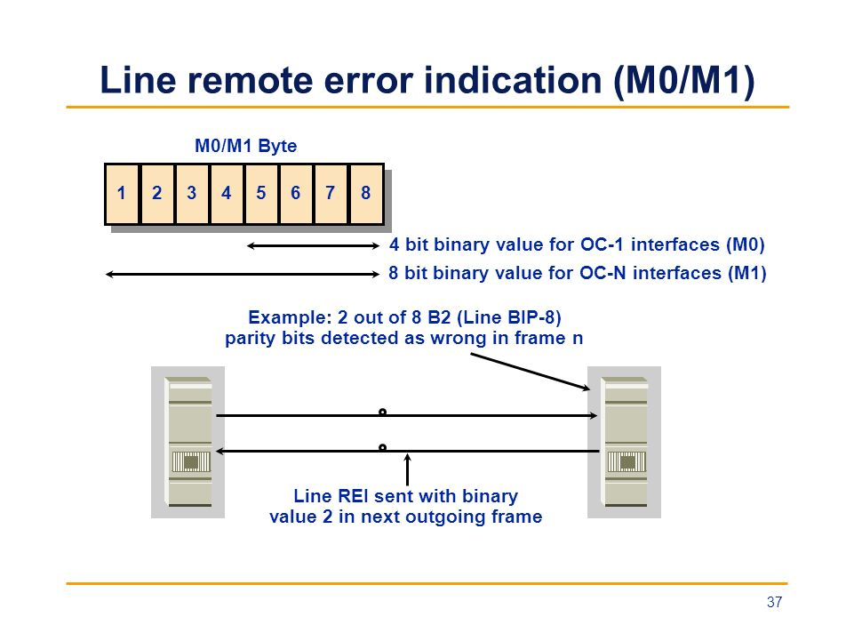 Line remote error indication (M0/M1)