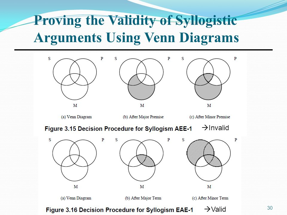 Chapter 3 methods of inference ppt video online download proving the validity of syllogistic arguments using venn diagrams ccuart Choice Image