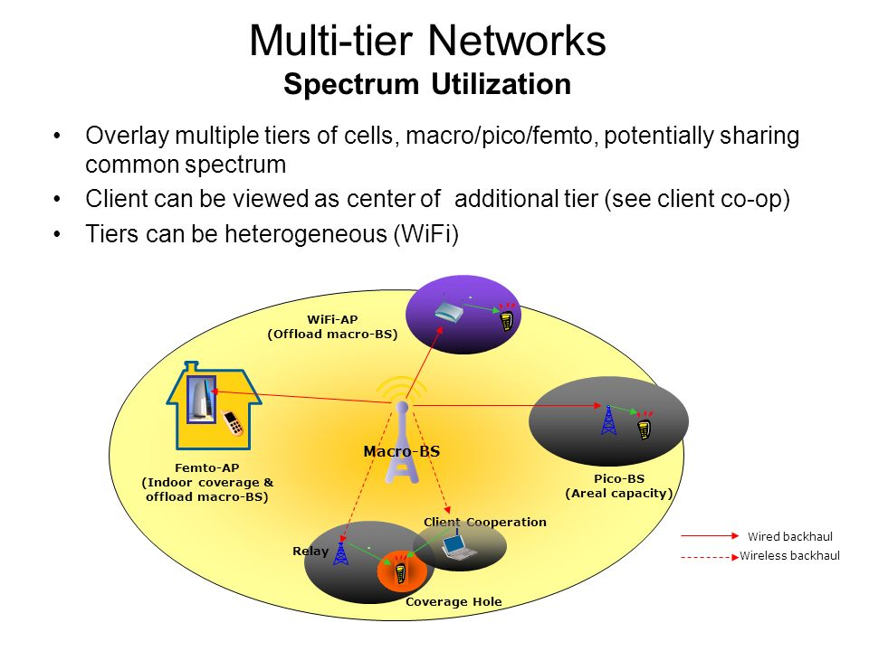 Multi-tier Networks Spectrum Utilization