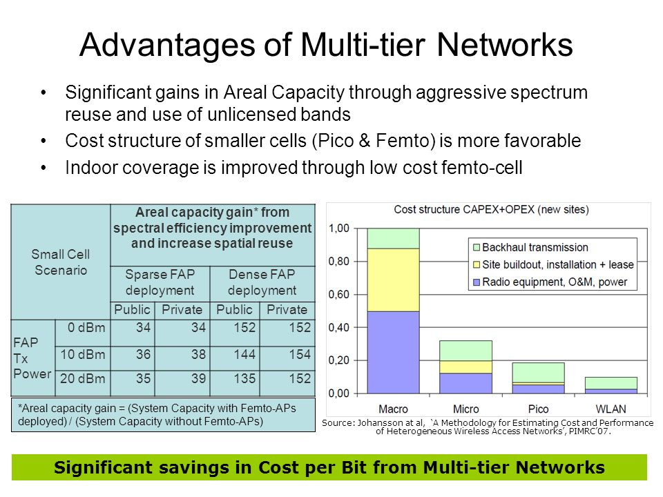 Advantages of Multi-tier Networks