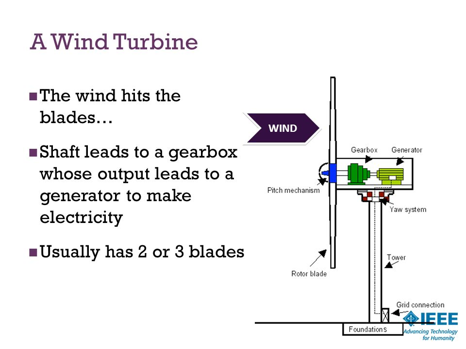 A Wind Turbine The wind hits the blades…