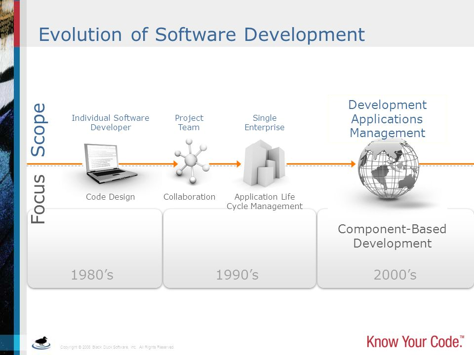 Evolution of Software Development