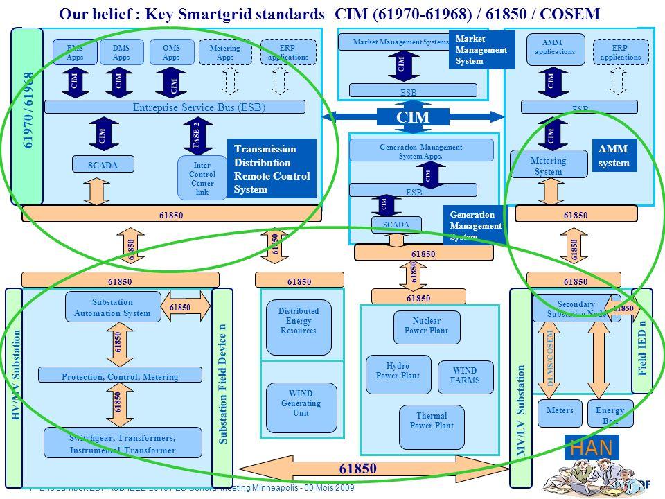 Our belief : Key Smartgrid standards CIM (61970-61968) / 61850 / COSEM