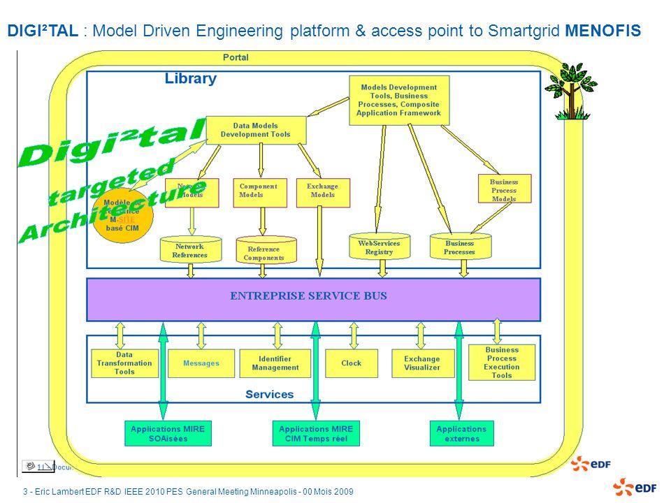 DIGI²TAL : Model Driven Engineering platform & access point to Smartgrid MENOFIS