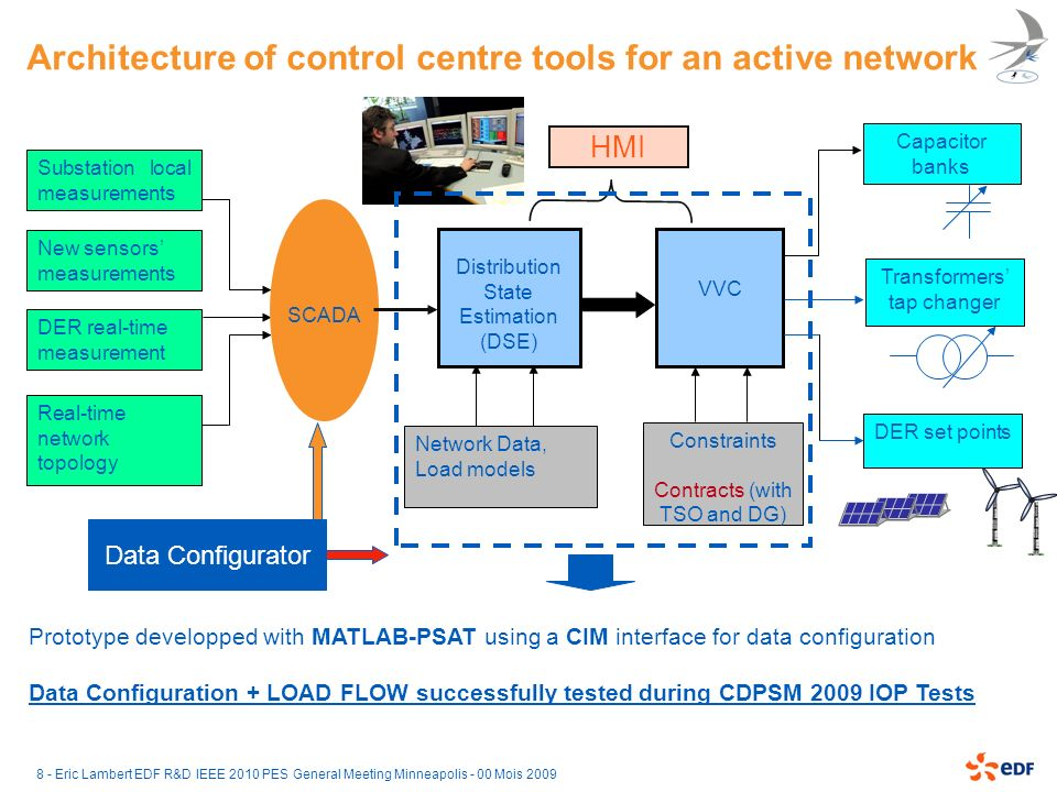 Architecture of control centre tools for an active network