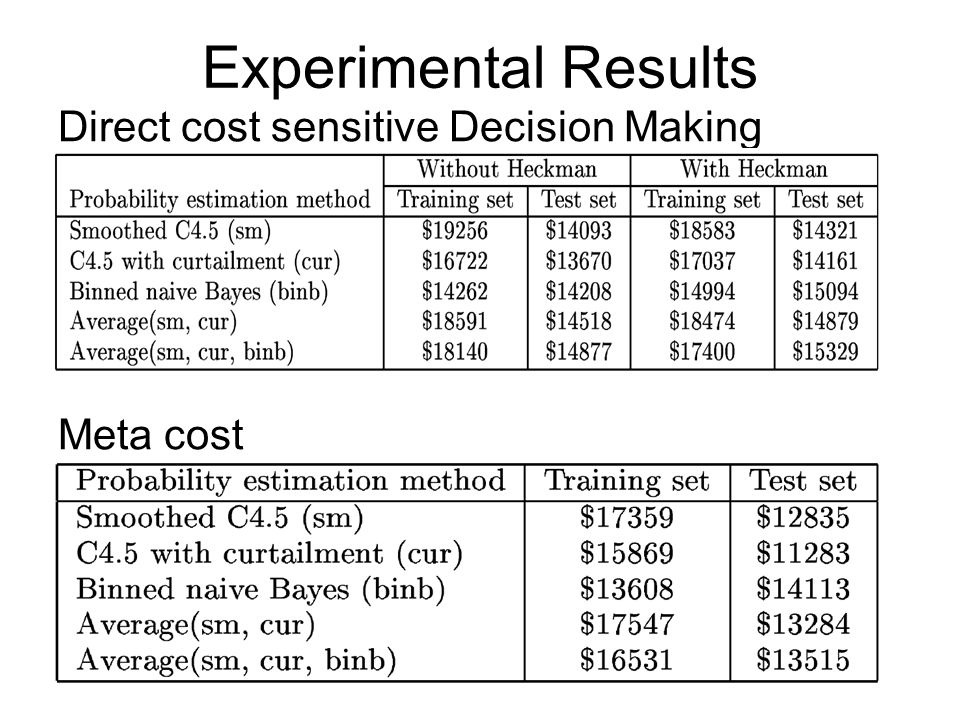experimental procedure and interpretation of data Descriptive statistics, anova/ancova, correlation, regression, t‐test, and psychometric statistics were frequently used data analysis procedures there was a continuous drop of percentages of experimental quantitative research since the mid 1980s with a relative increase of non‐experimental qualitative research in aerj and jer.