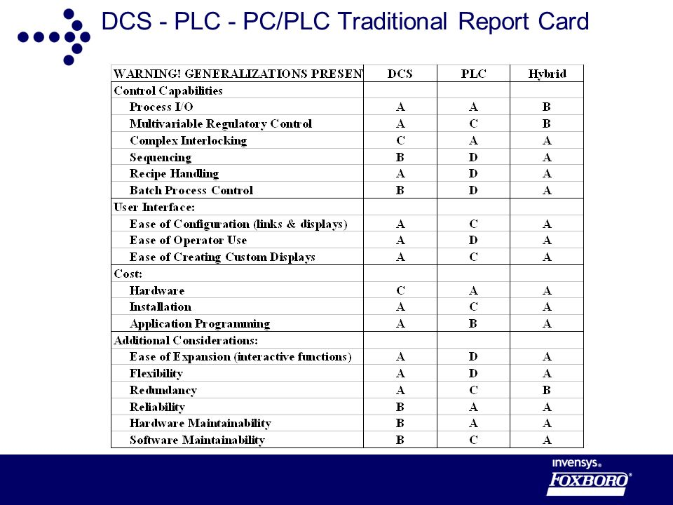 DCS - PLC - PC/PLC Traditional Report Card