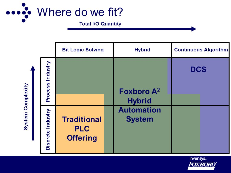Foxboro A2 Hybrid Automation System Traditional PLC Offering