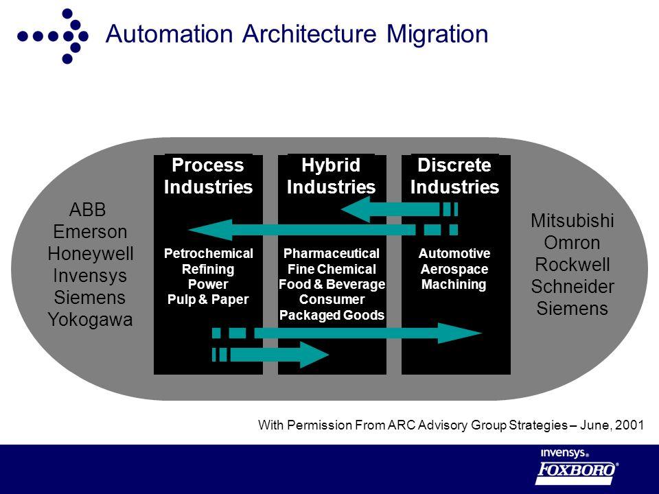 Automation Architecture Migration