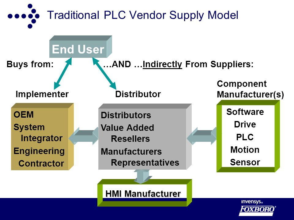 Traditional PLC Vendor Supply Model