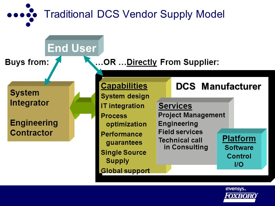 Traditional DCS Vendor Supply Model