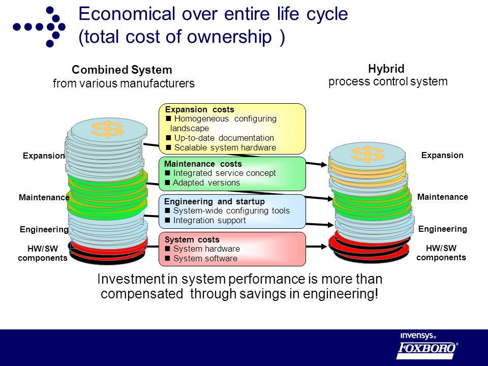 Economical over entire life cycle (total cost of ownership )