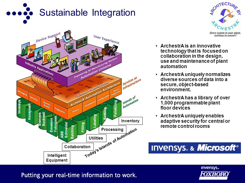 Sustainable Integration