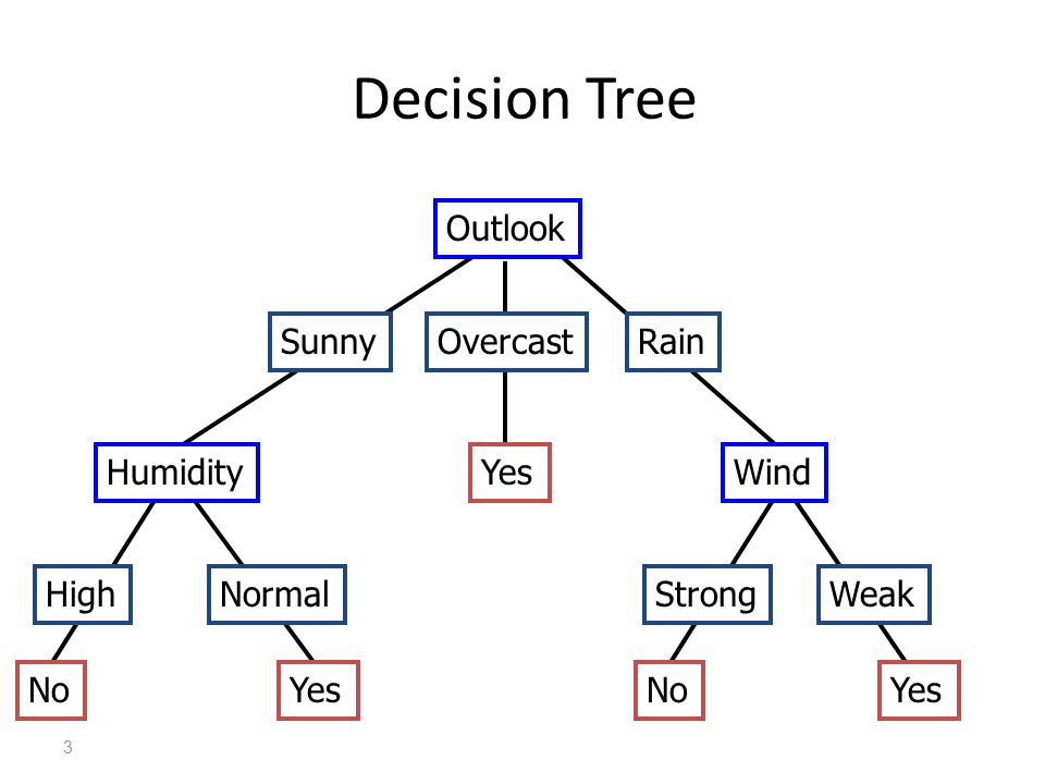 decision tree essay Free essay: introduction to management science, 10e (taylor) chapter 12 decision analysis 1) a state of nature is an actual event that may occur in the.