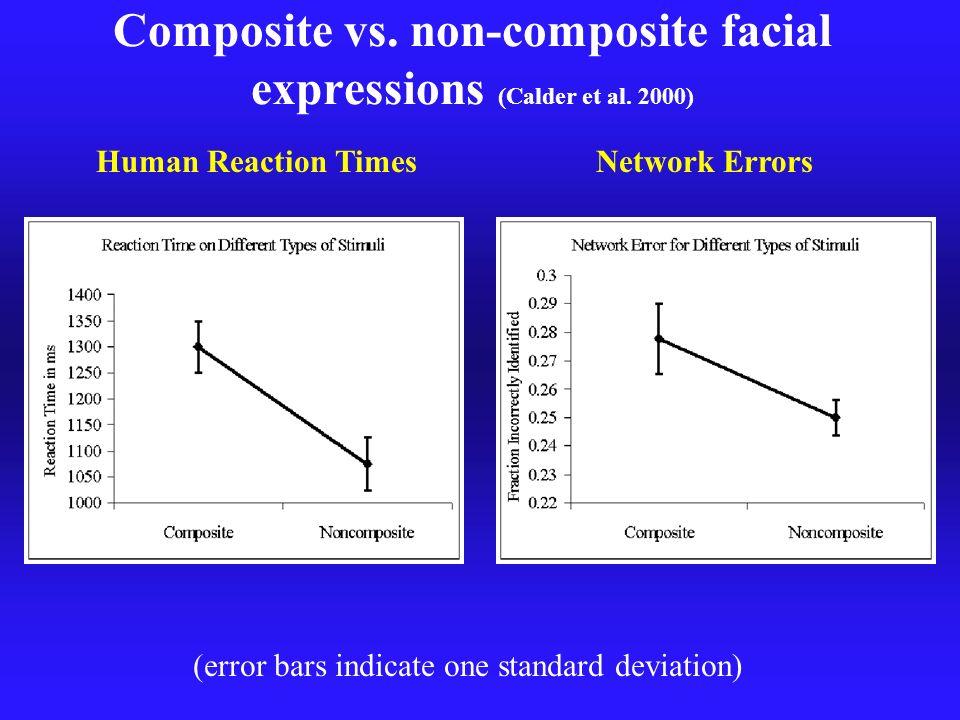 Composite vs. non-composite facial expressions (Calder et al. 2000)