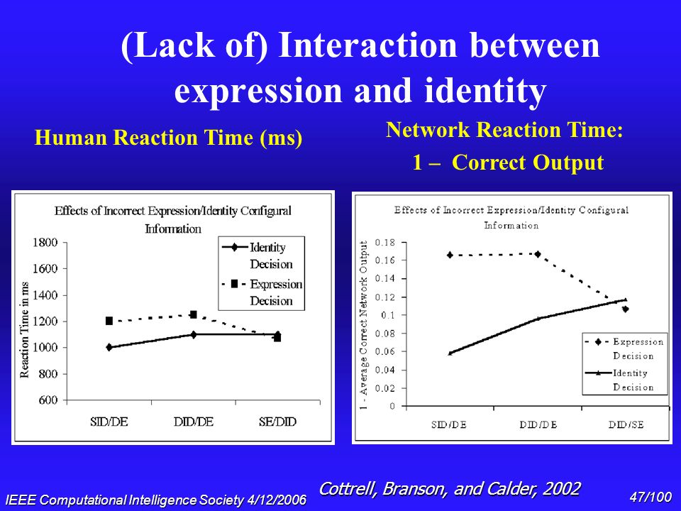(Lack of) Interaction between expression and identity