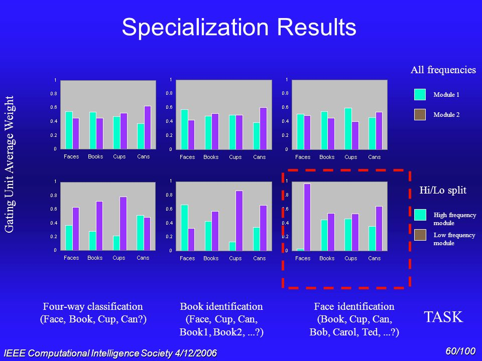 Specialization Results