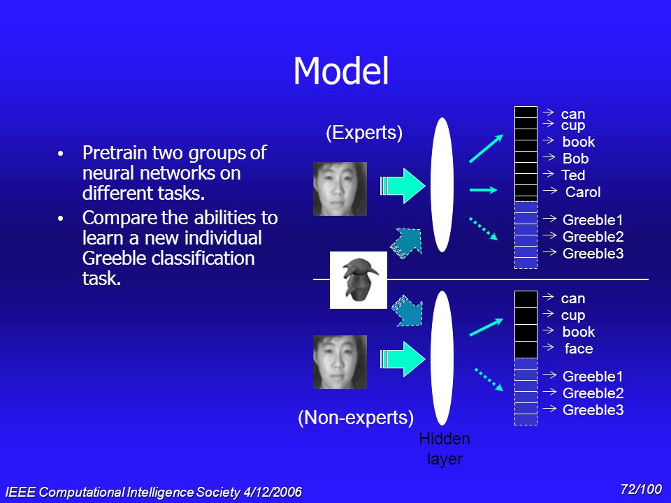 Model can. Bob. Ted. cup. (Experts) book. Pretrain two groups of neural networks on different tasks.