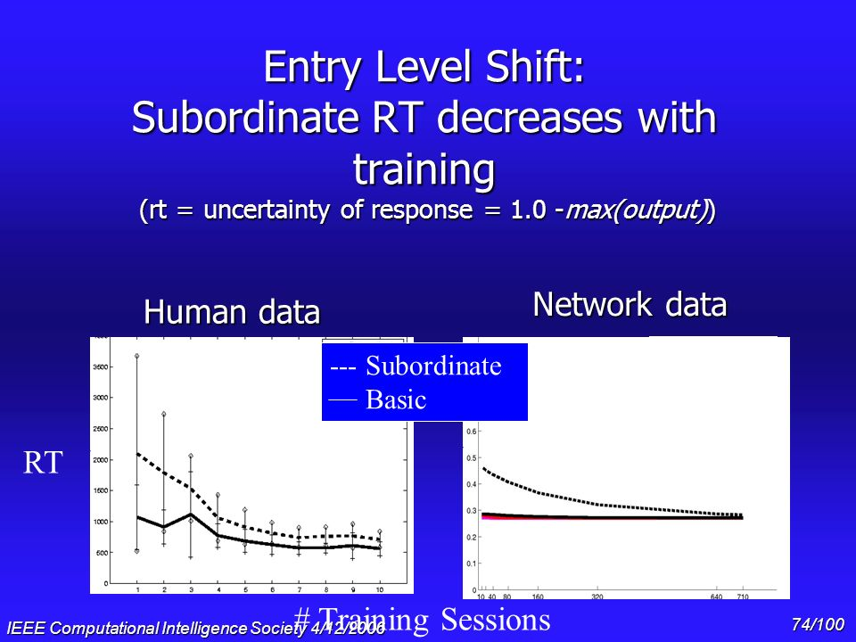 Gary Cottrell & * 07/16/96. Entry Level Shift: Subordinate RT decreases with training (rt = uncertainty of response = 1.0 -max(output))